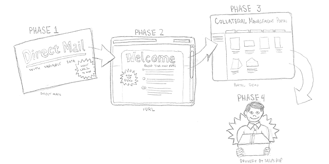 Phase 1-direct mail, Phase 2-pURL, Phase 3-Portal, Phase 4-Delivery